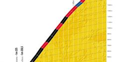 A vertical distance of Mount Ventoux is 1 600 metres. Source www.letour.fr.