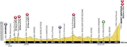Elevation profile of the stage from Givors to the top of Mount Ventoux. Source www.letour.fr.